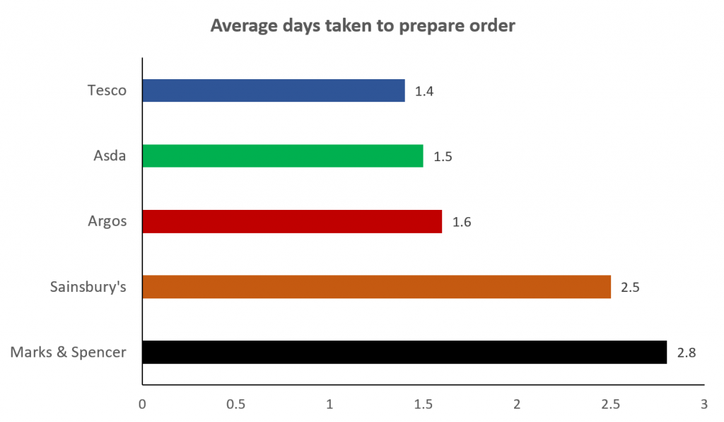 Average days taken to prepare order